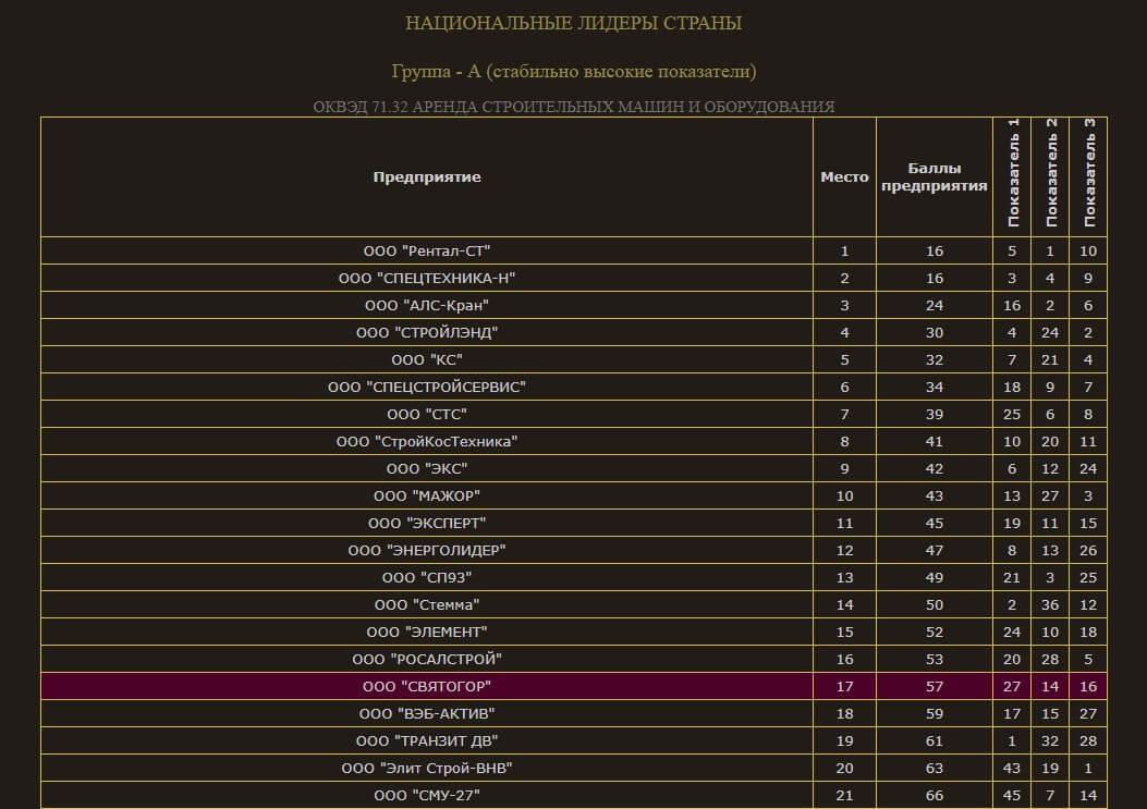 Аренда строительного оборудования: рейтинг компаний
